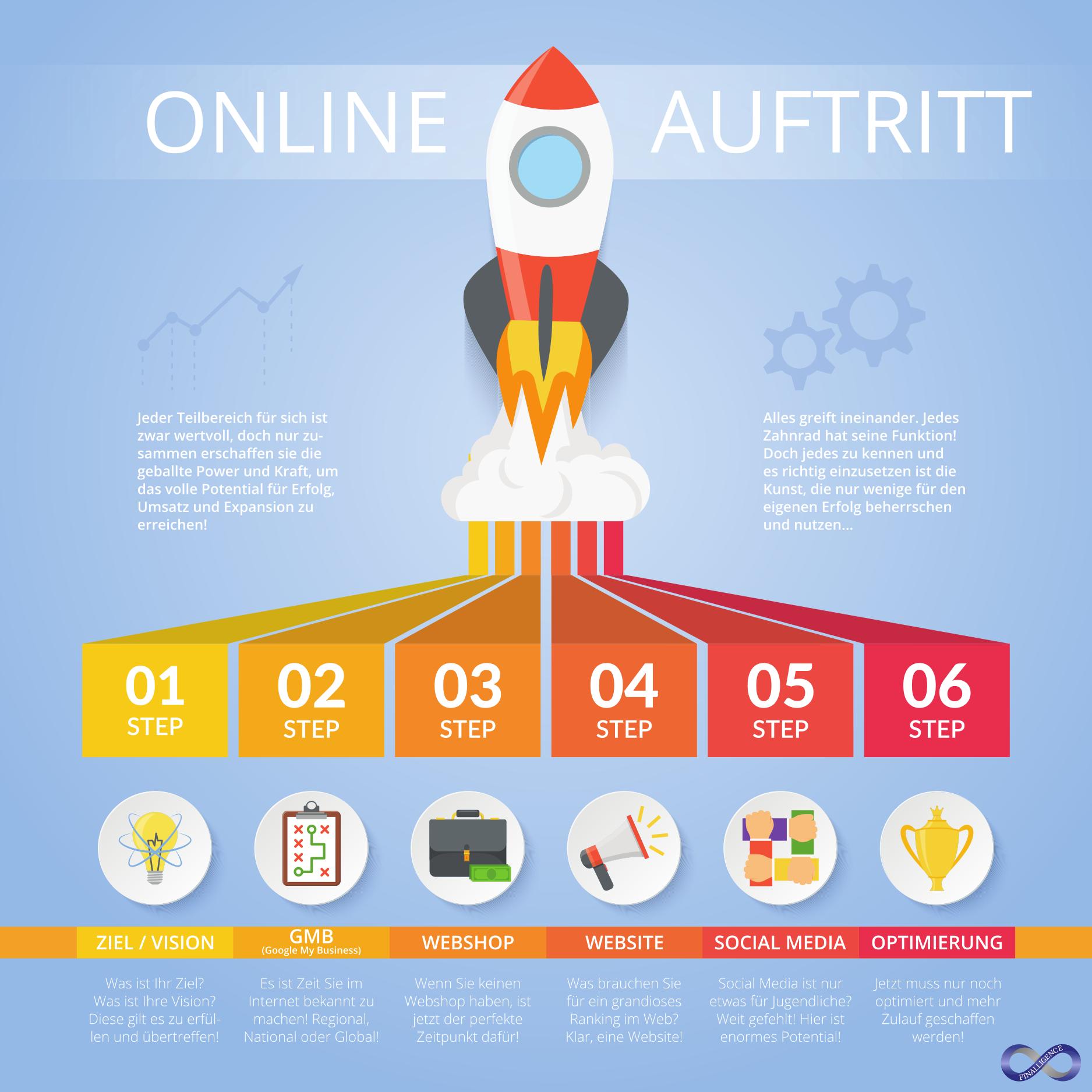 Online Auftritt Rakete für sichtbaren Erfolg | Finalligence