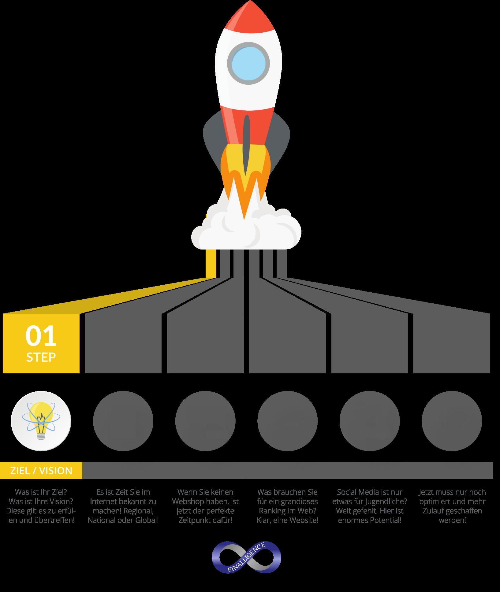 Online Auftritt Rakete für sichtbaren Erfolg - Step01 | Finalligence