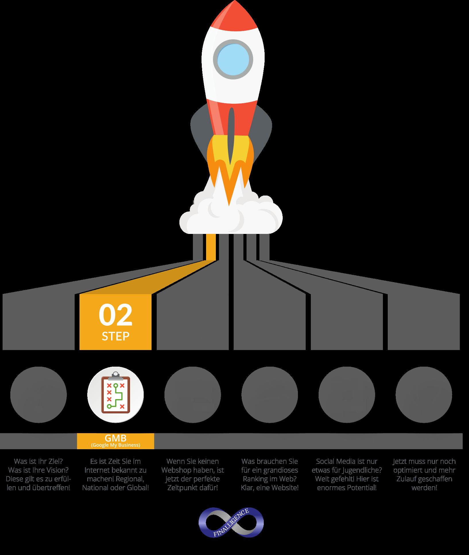 Online Auftritt Rakete für sichtbaren Erfolg - Step02 | Finalligence