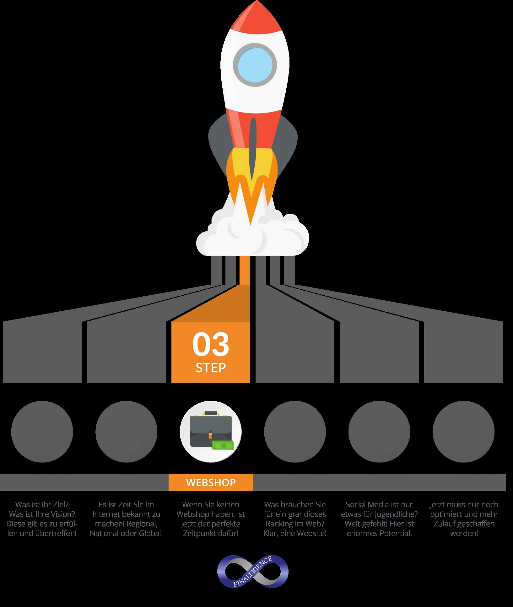 Online Auftritt Rakete für sichtbaren Erfolg - Step03 | Finalligence