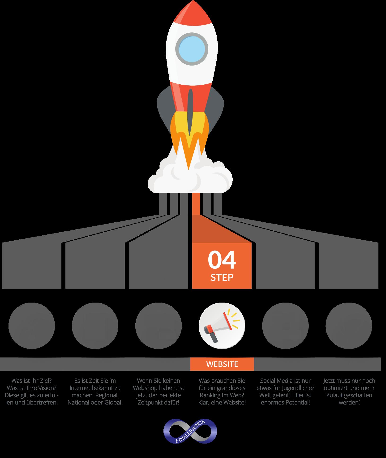 Online Auftritt Rakete für sichtbaren Erfolg - Step04 | Finalligence