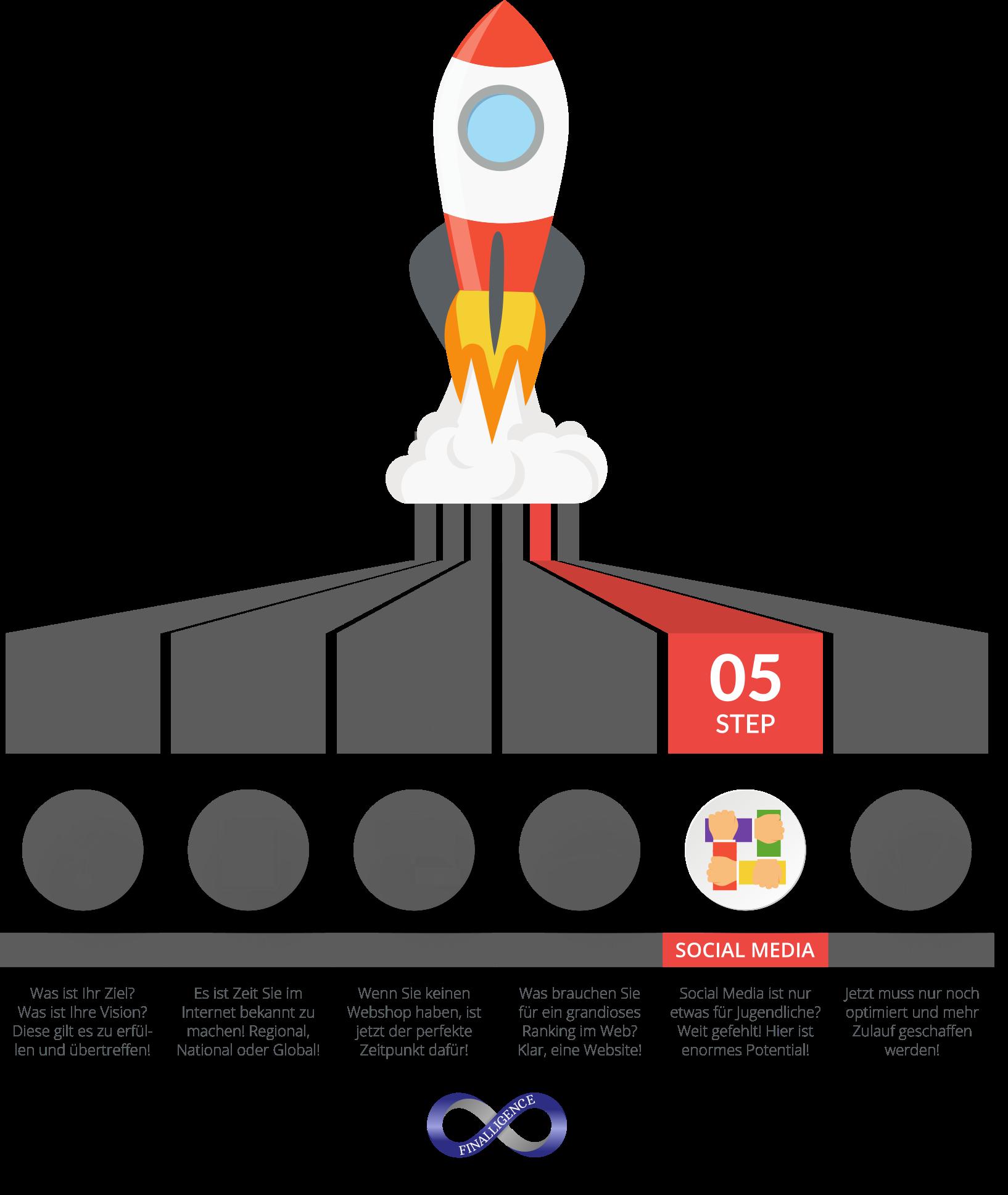 Online Auftritt Rakete für sichtbaren Erfolg - Step05 | Finalligence