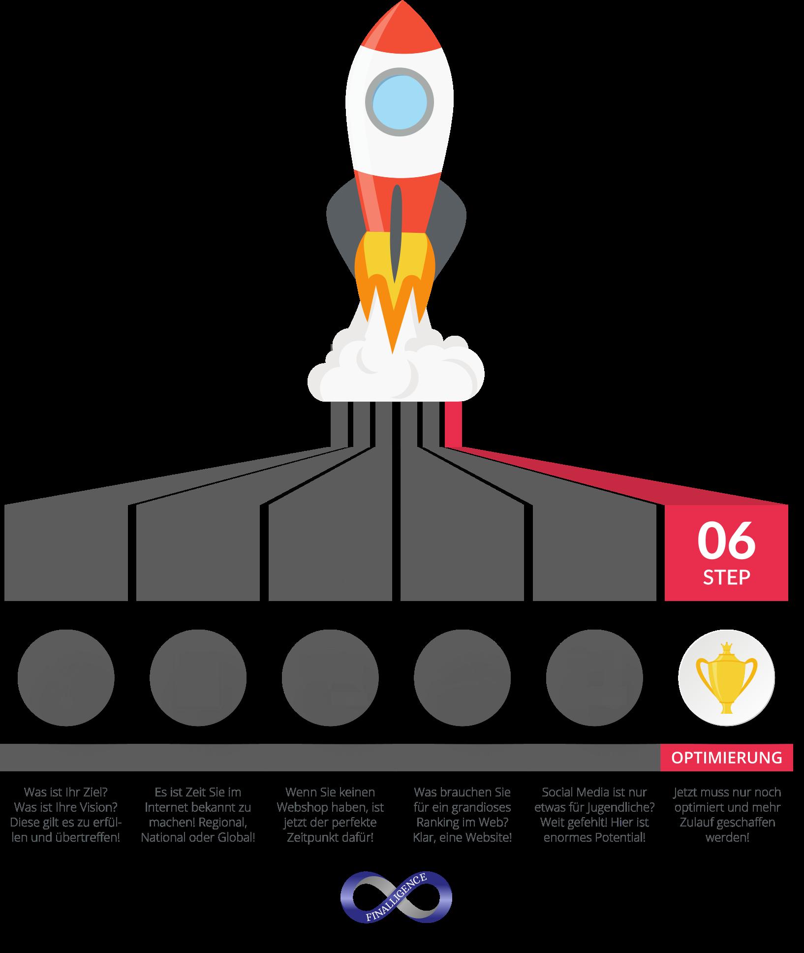 Online Auftritt Rakete für sichtbaren Erfolg - Step06 | Finalligence